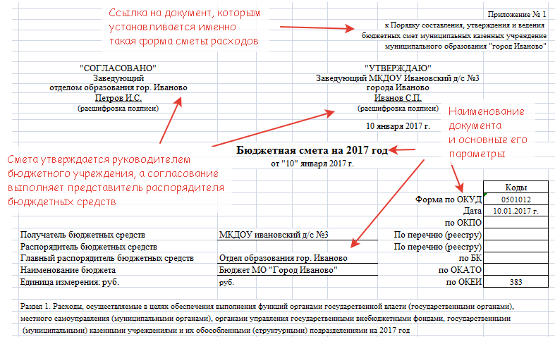 Смета доходов и расходов автономной некоммерческой организации